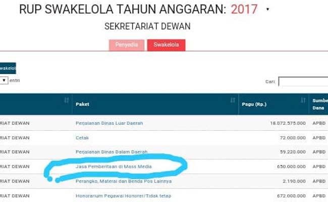 Program Kerjasama Kinerja 2017, DPRD Malang Anggarkan Rp 650 Juta, Tak Sepenuhnya Terserap