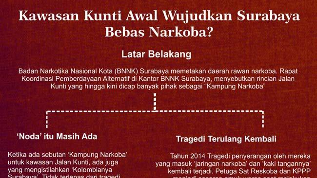 Kunti 'Kampung Narkoba', BNN Tetapkan sebagai Kawasan Rawan